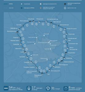 Схема Малого кольца Московской железной дороги